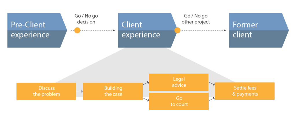 Legal customer journey