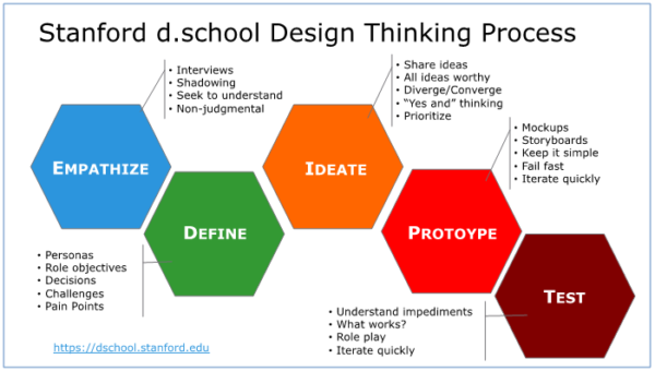 the fases of the Design Thinking process